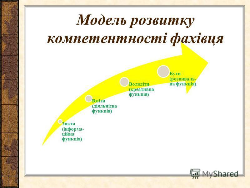 Модель розвитку компетентності фахівця Знати (інформа- ційна функція) Вміти (діяльнісна функція) Володіти (креативна функція) Бути (розвиваль- на функція)