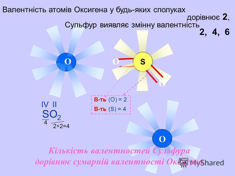 S O OO O Валентність атомів Оксигена у будь-яких сполуках дорівнює 2, Сульфур виявляє змінну валентність 2, 4, 6 В-ть (О) = 2 В-ть (S) = 4 SO 2 ІVІVІІ 2×2=42×2=4 4 Кількість валентностей Сульфура дорівнює сумарній валентності Оксигена