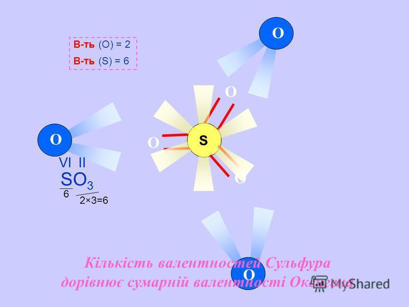 2×3=6 6 O O O S O O O В-ть (О) = 2 В-ть (S) = 6 SO 3 VIІІ Кількість валентностей Сульфура дорівнює сумарній валентності Оксигена