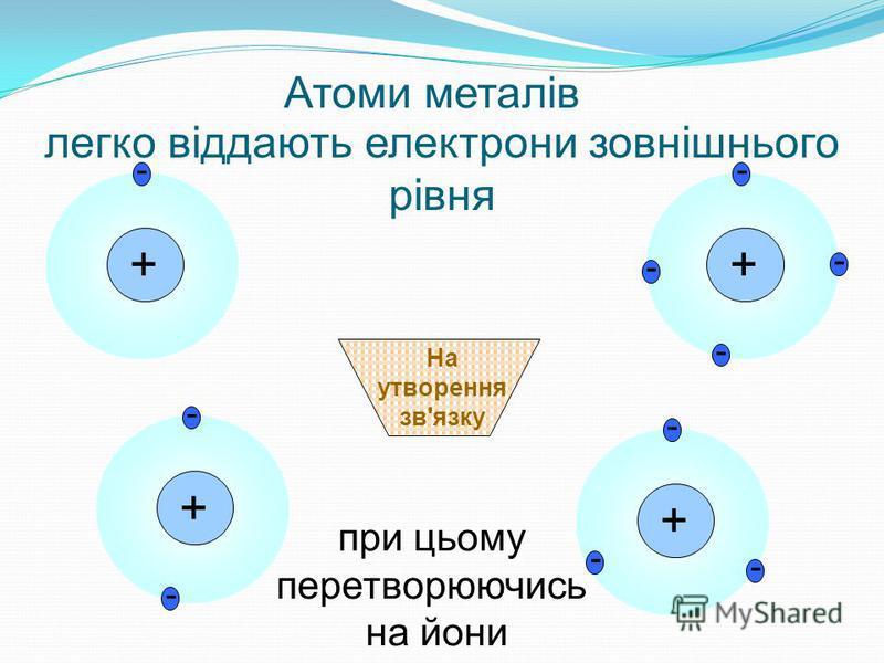 легко віддають електрони зовнішнього рівня + - + - - + - - - + - - - - На утворення зв'язку Атоми металів при цьому перетворюючись на йони