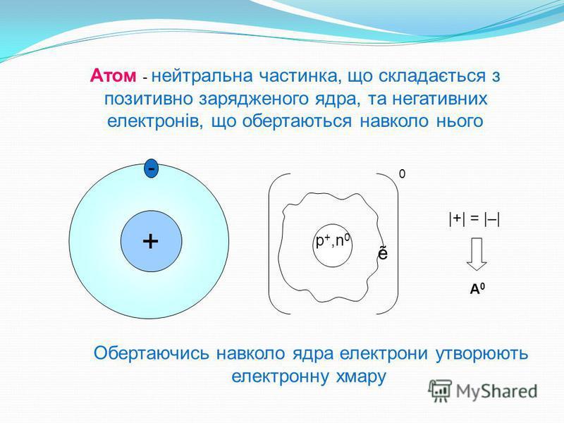 + - p+,n0p+,n0 0 |+| = |–| А 0 Атом - нейтральна частинка, що складається з позитивно зарядженого ядра, та негативних електронів, що обертаються навколо нього Обертаючись навколо ядра електрони утворюють електронну хмару