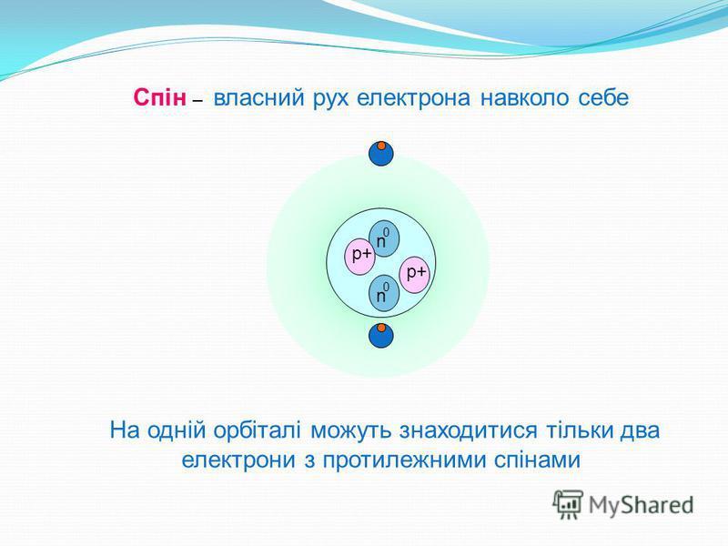 0 n 0 n p+p+ p+p+ Спін – власний рух електрона навколо себе На одній орбіталі можуть знаходитися тільки два електрони з протилежними спінами