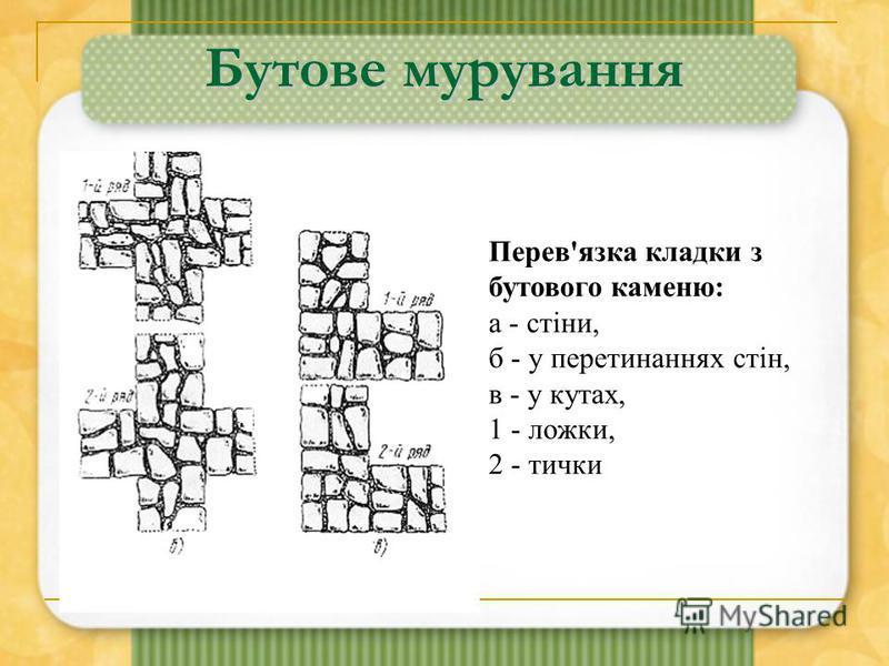 Бутове мурування Перев'язка кладки з бутового каменю: а - стіни, б - у перетинаннях стін, в - у кутах, 1 - ложки, 2 - тички