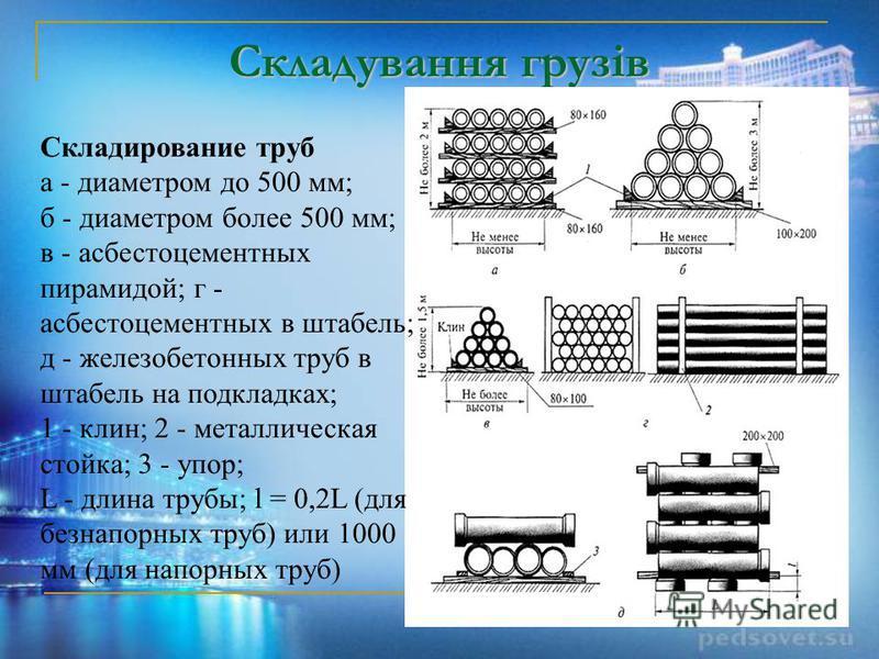 Складування грузів Складирование труб а - диаметром до 500 мм; б - диаметром более 500 мм; в - асбестоцементных пирамидой; г - асбестоцементных в штабель; д - железобетонных труб в штабель на подкладках; 1 - клин; 2 - металлическая стойка; 3 - упор;