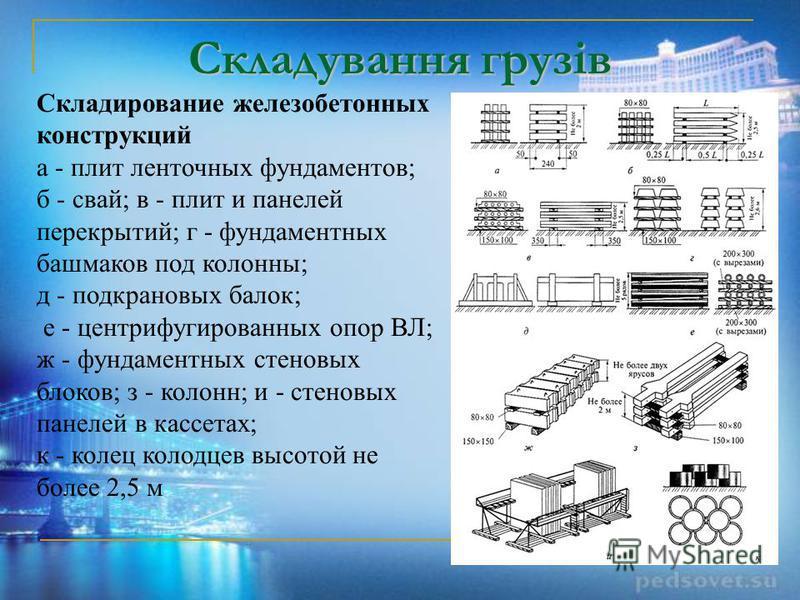 Складування грузів Складирование железобетонных конструкций а - плит ленточных фундаментов; б - свай; в - плит и панелей перекрытий; г - фундаментных башмаков под колонны; д - подкрановых балок; е - центрифугированных опор ВЛ; ж - фундаментных стенов