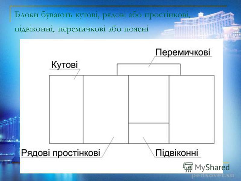 Блоки бувають кутові, рядові або простінкові, підвіконні, перемичкові або поясні