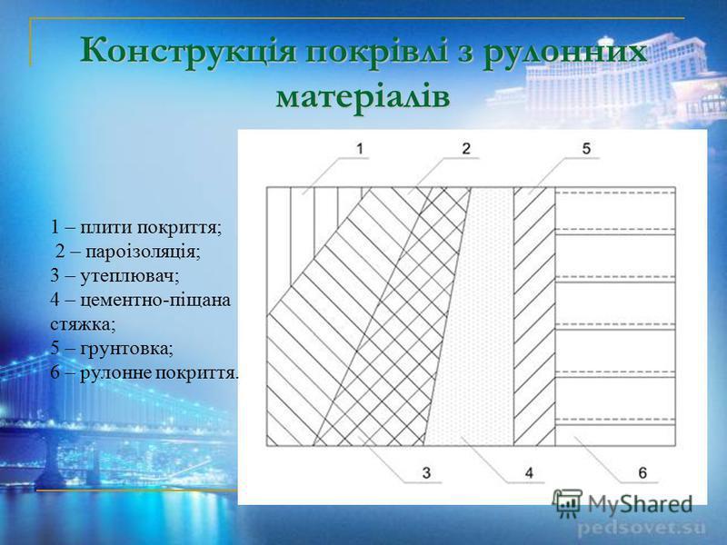 Конструкція покрівлі з рулонних матеріалів 1 – плити покриття; 2 – пароізоляція; 3 – утеплювач; 4 – цементно-піщана стяжка; 5 – грунтовка; 6 – рулонне покриття.