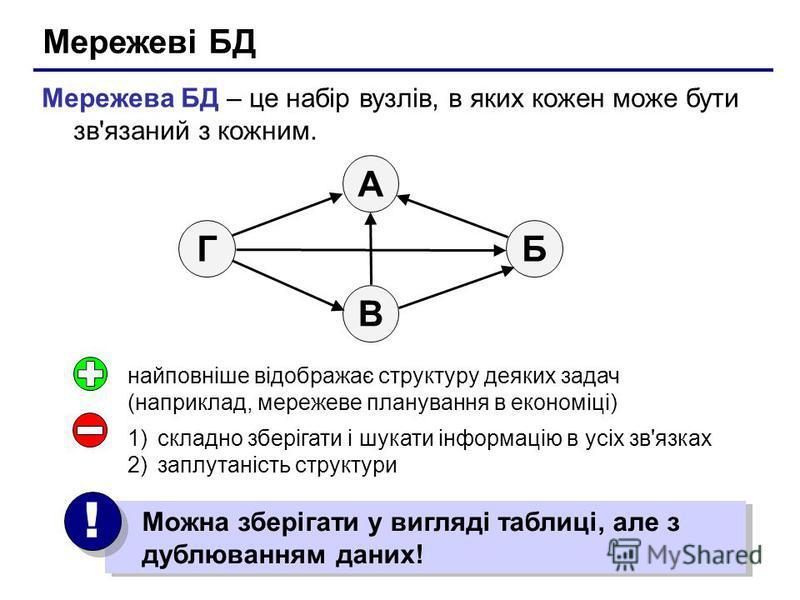Мережеві БД Мережева БД – це набір вузлів, в яких кожен може бути зв'язаний з кожним. БГ А В найповніше відображає структуру деяких задач (наприклад, мережеве планування в економіці) 1)складно зберігати і шукати інформацію в усіх зв'язках 2)заплутані