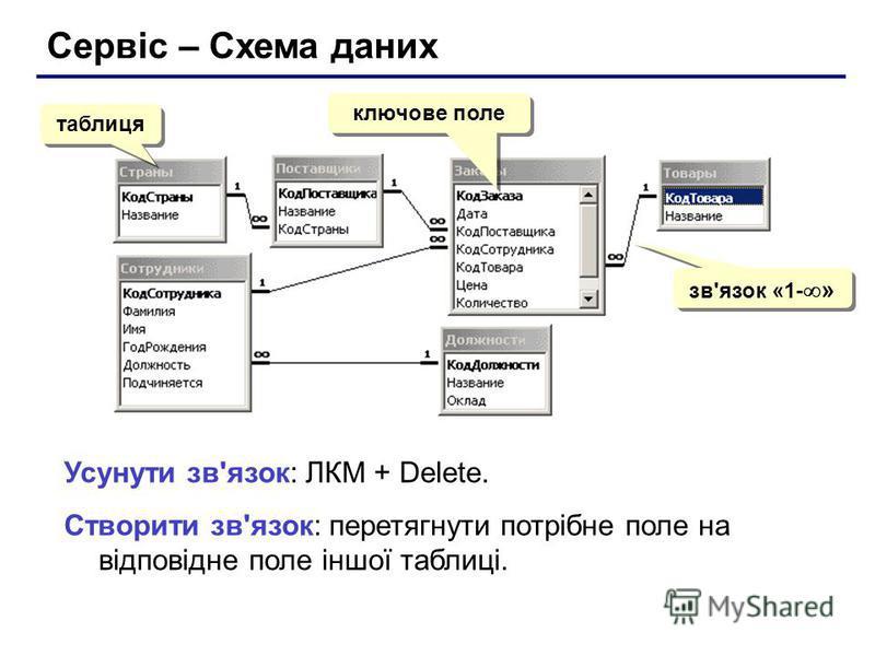 Сервіс – Схема даних таблиця ключове поле зв'язок «1- » Усунути зв'язок: ЛКМ + Delete. Створити зв'язок: перетягнути потрібне поле на відповідне поле іншої таблиці.