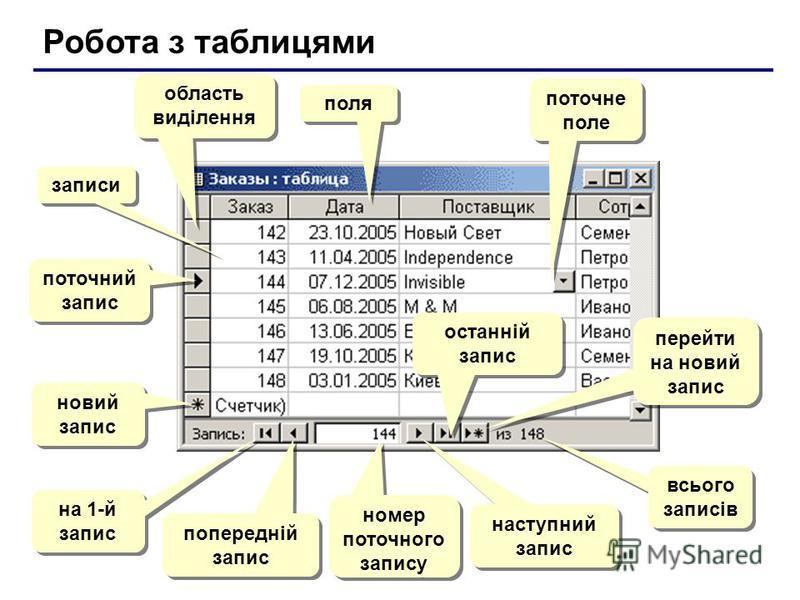 Робота з таблицями поля записи поточний запис область виділення новий запис на 1-й запис попередній запис номер поточного запису наступний запис останній запис перейти на новий запис всього записів поточне поле