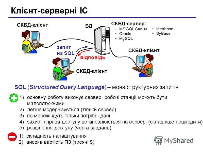 Клієнт-серверні ІС БД СКБД-клієнт 1)основну роботу виконує сервер, робочі станції можуть бути малопотужними 2)легше модернізується (тільки сервер) 3)по мережі ідуть тільки потрібні дані 4)захист і права доступу встановлюються на сервері (складніше по