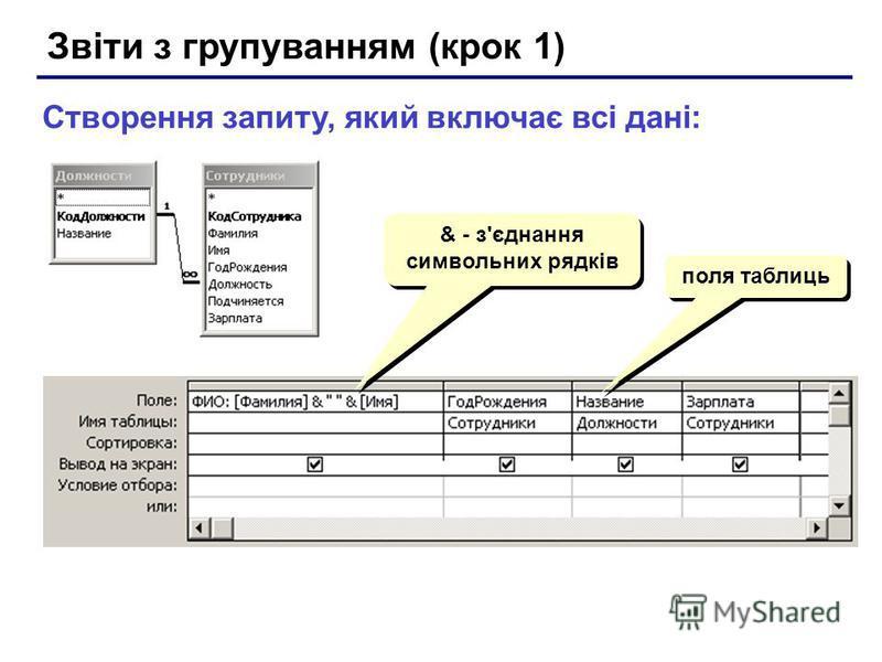 Звіти з групуванням (крок 1) Створення запиту, який включає всі дані: & - з'єднання символьних рядків поля таблиць
