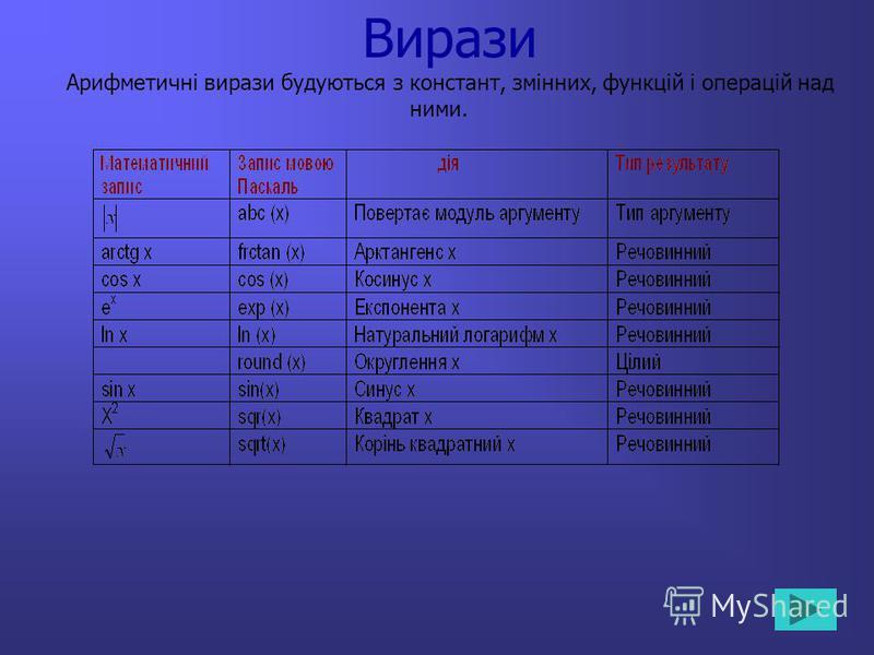 Вирази Арифметичні вирази будуються з констант, змінних, функцій і операцій над ними.