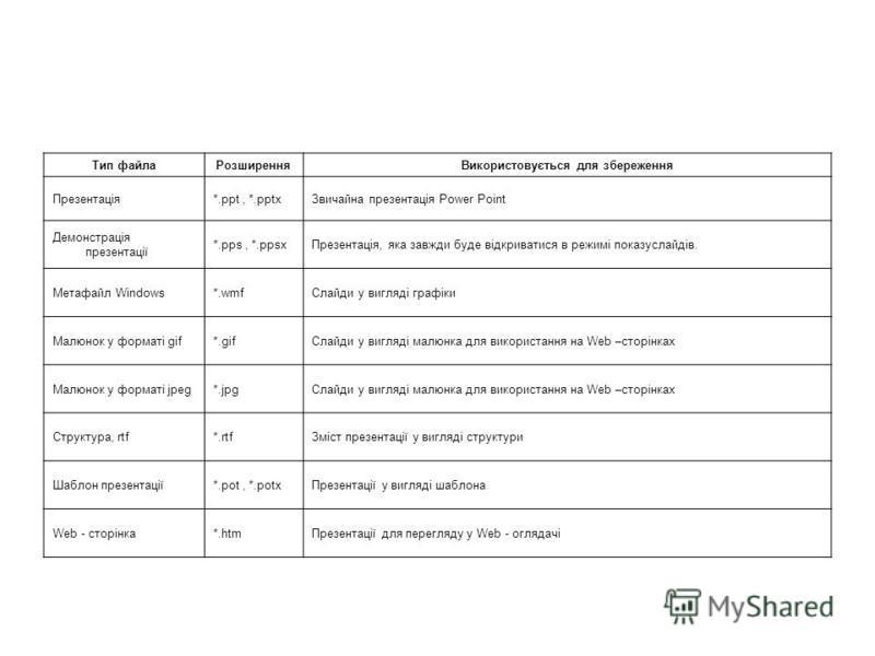 Тип файлаРозширенняВикористовується для збереження Презентація*.ppt, *.pptxЗвичайна презентація Power Point Демонстрація презентації *.pps, *.ppsxПрезентація, яка завжди буде відкриватися в режимі показуслайдів. Метафайл Windows*.wmfСлайди у вигляді