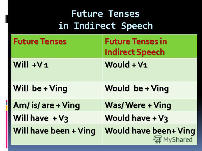 Future Tenses in Indirect Speech Future Tenses Future Tenses in Indirect Speech Will +V 1 Would + V1 Will be + Ving Would be + Ving Am/ is/ are + Ving Was/ Were + Ving Will have + V3 Would have + V3 Will have been + Ving Would have been+ Ving