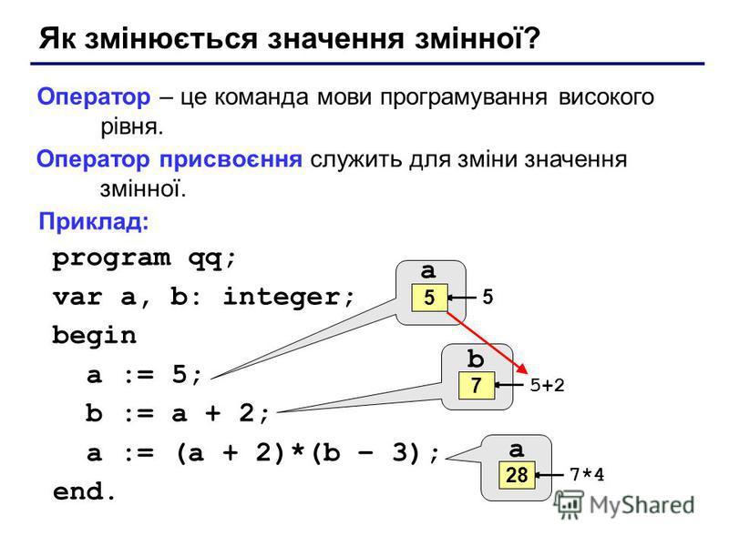 Як змінюється значення змінної? Оператор – це команда мови програмування високого рівня. Оператор присвоєння служить для зміни значення змінної. Приклад: program qq; var a, b: integer; begin a := 5; b := a + 2; a := (a + 2)*(b – 3); end. a ? 5 5 b ?