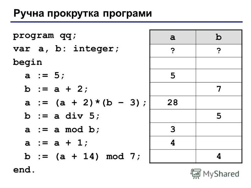 Ручна прокрутка програми program qq; var a, b: integer; begin a := 5; b := a + 2; a := (a + 2)*(b – 3); b := a div 5; a := a mod b; a := a + 1; b := (a + 14) mod 7; end. ab ?? 5 7 28 5 3 4 4