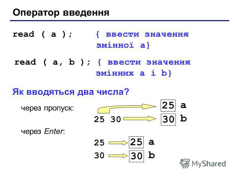 Оператор введення read ( a ); { ввести значення змінної a} read ( a, b ); { ввести значення змінних a і b} Як вводяться два числа? через пропуск: 25 30 через Enter: 25 30 a 25 b 30 a 25 b 30
