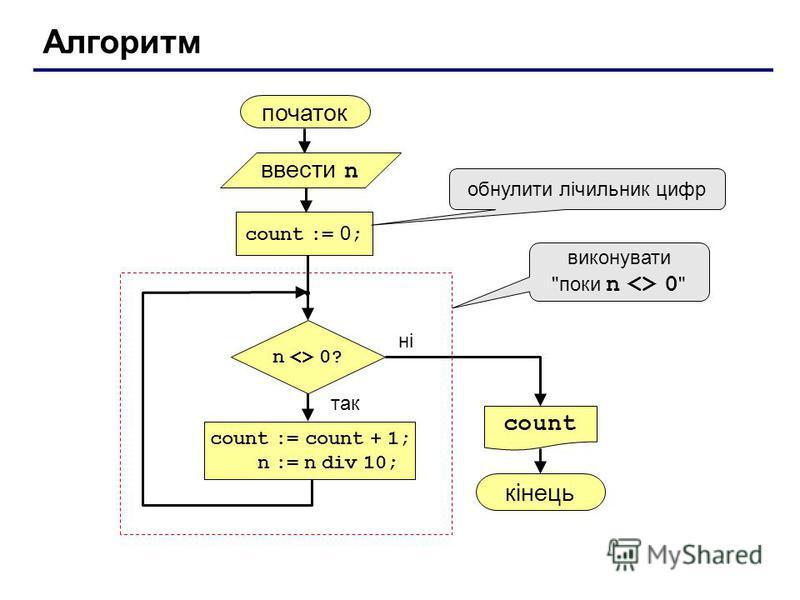 Алгоритм початок count кінець ні так n <> 0? count := 0 ; count := count + 1; n := n div 10; обнулити лічильник цифр ввести n виконувати поки n <> 0