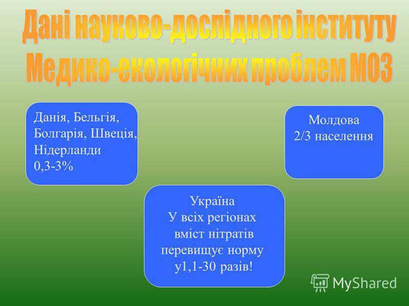 Данія, Бельгія, Болгарія, Швеція, Нідерланди 0,3-3% Молдова 2/3 населення Україна У всіх регіонах вміст нітратів перевищує норму у1,1-30 разів!