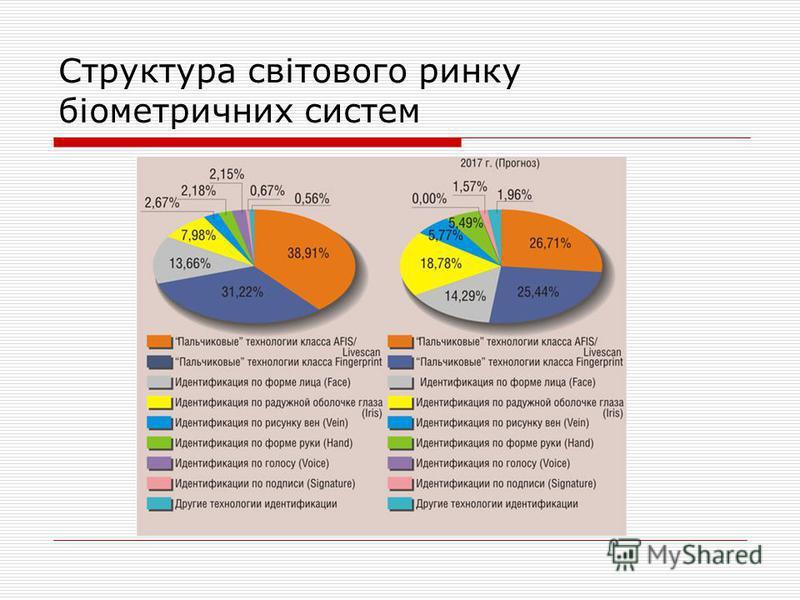 Структура світового ринку біометричних систем