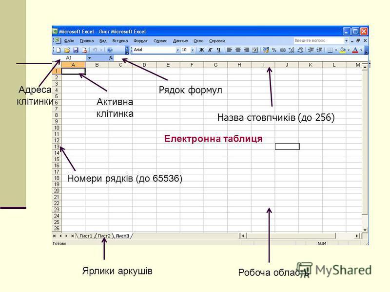 Ярлики аркушів Робоча область Рядок формул Назва стовпчиків (до 256) Активна клітинка Адреса клітинки Номери рядків (до 65536) Електронна таблиця