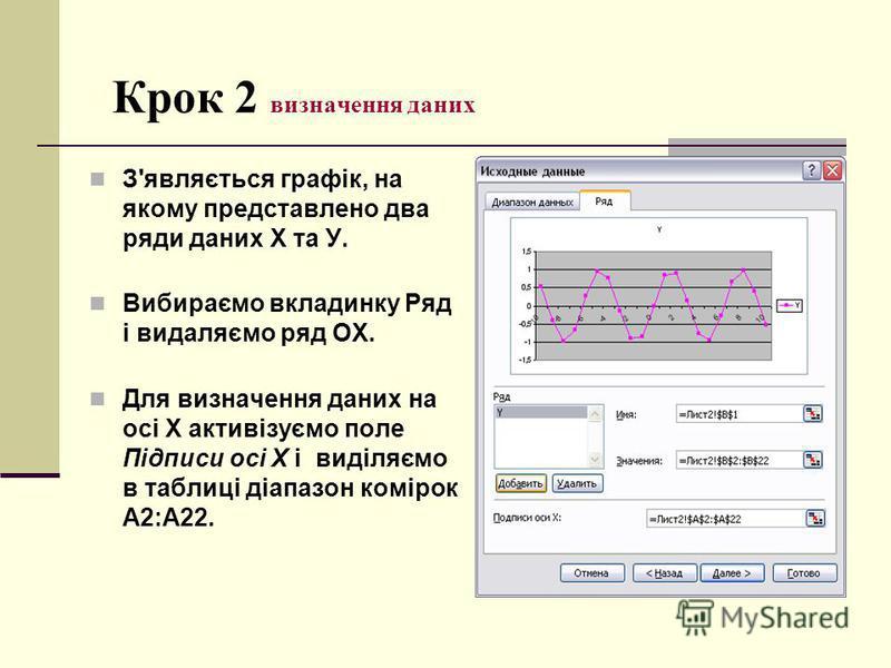 Крок 2 визначення даних З'являється графік, на якому представлено два ряди даних X та У. Вибираємо вкладинку Ряд і видаляємо ряд ОХ. Для визначення даних на осі X активізуємо поле Підписи осі X і виділяємо в таблиці діапазон комірок А2:А22.