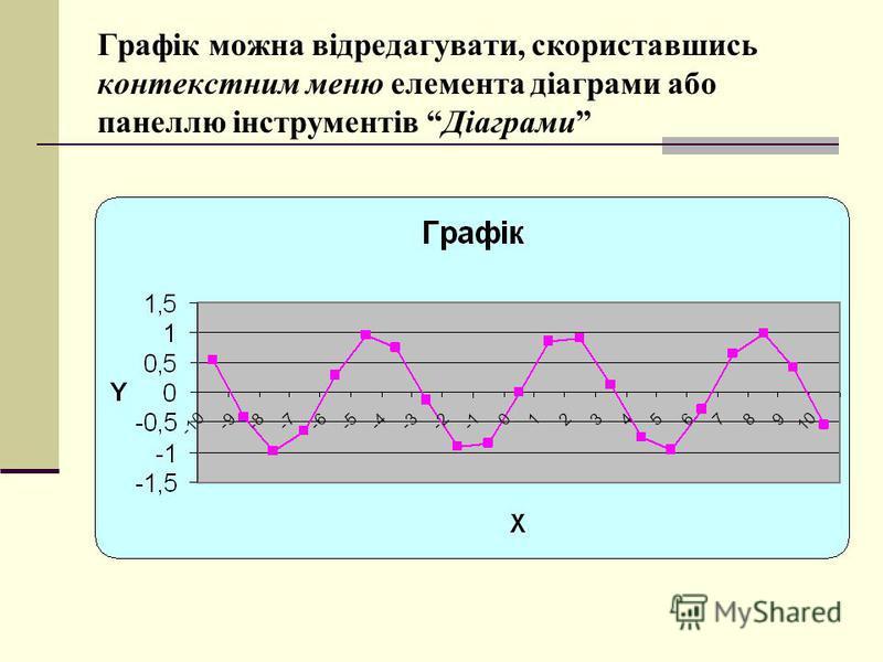 Графік можна відредагувати, скориставшись контекстним меню елемента діаграми або панеллю інструментів Діаграми