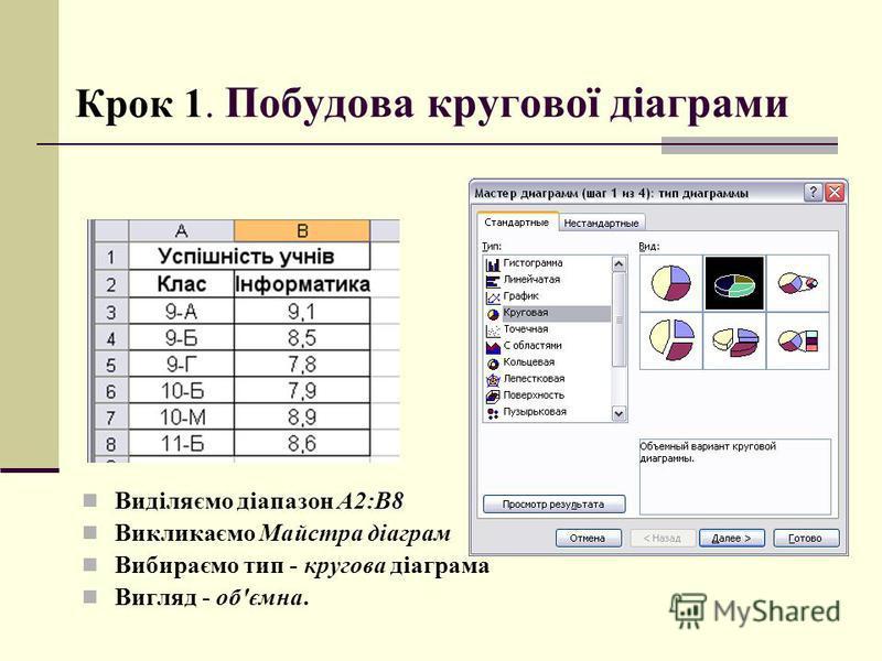 Виділяємо діапазон А2:В8 Викликаємо Майстра діаграм Вибираємо тип - кругова діаграма Вигляд - об'ємна. Крок 1. Побудова кругової діаграми