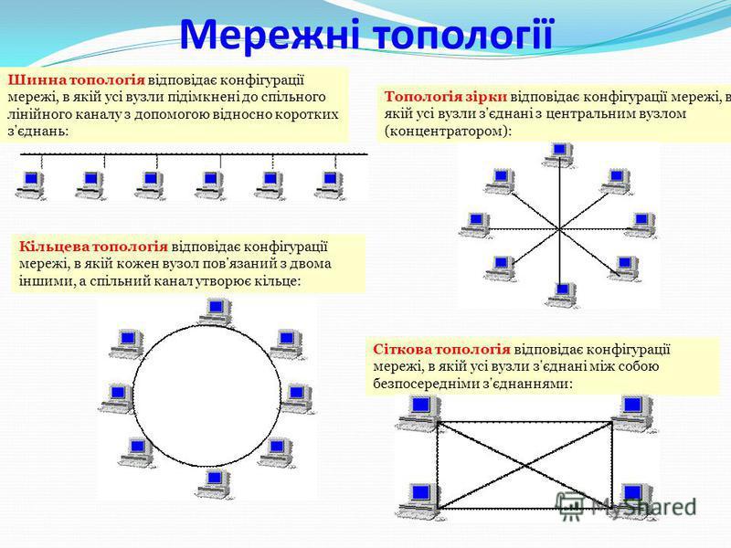 Перевір себе 1. Яке апаратне забезпечення потрібно для функціонування компютерної мережі? 2. Що таке модем і для чого він потрібен? 3. Що таке шлюз і для чого він потрібен? 4. Яке програмне забезпечення потрібне для функціонування компютерної мережі?