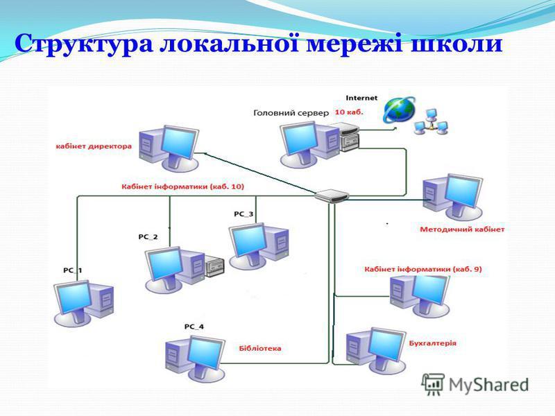 КОМПЮТЕРНІ МЕРЕЖІ локальнірегіональніглобальні За територіальним розміщенням Класифікація компютерних мереж