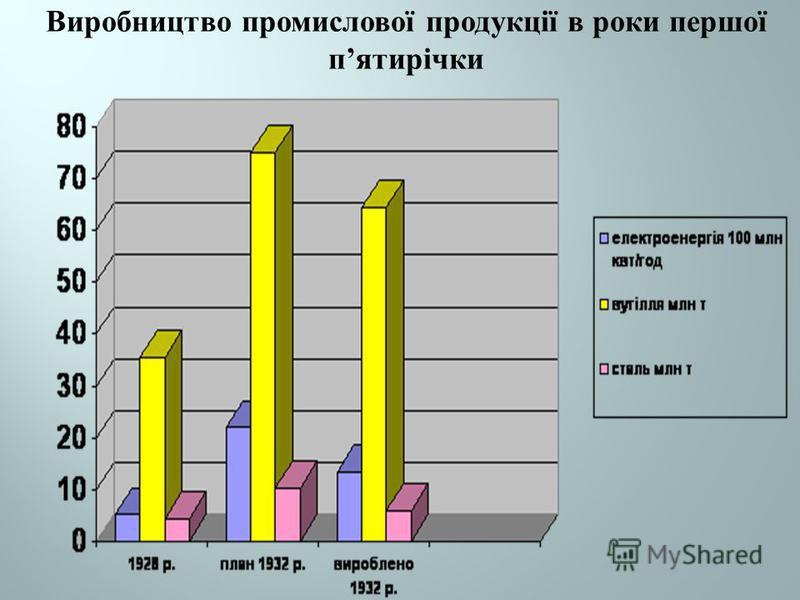 Виробництво промислової продукції в роки першої пятирічки