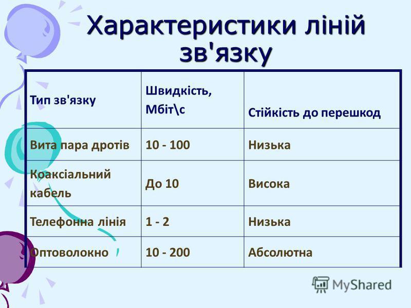 Характеристики ліній зв'язку Тип зв'язку Швидкість, Мбіт\с Стійкість до перешкод Вита пара дротів10 - 100Низька Коаксіальний кабель До 10Висока Телефонна лінія1 - 2Низька Оптоволокно10 - 200Абсолютна