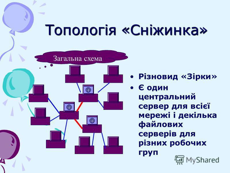 Топологія «Сніжинка» Різновид «Зірки» Є один центральний сервер для всієї мережі і декілька файлових серверів для різних робочих груп Загальна схема