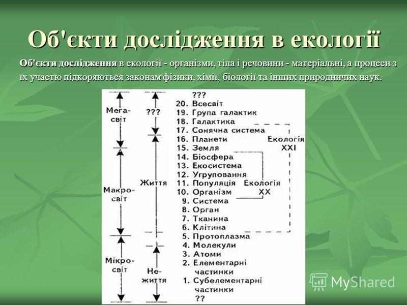 Об'єкти дослідження в екології Об'єкти дослідження в екології - організми, тіла і речовини - матеріальні, а процеси з їх участю підкоряються законам фізики, хімії, біології та інших природничих наук.
