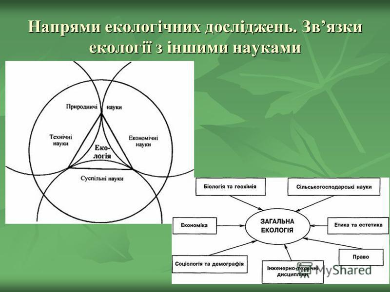 Напрями екологічних досліджень. Звязки екології з іншими науками
