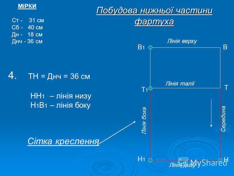Побудова нижньої частини фартуха 4. ТН = Днч = 36 см НН 1 – лінія низу Н 1 В 1 – лінія боку МіРКИ Ст - 31 см Сб - 40 см Дн - 18 см Днч - 36 см Н Т В Н1Н1 Т1Т1 Лінія низу Лінія бока В1В1 Лінія верху Лінія талії Середина Сітка креслення