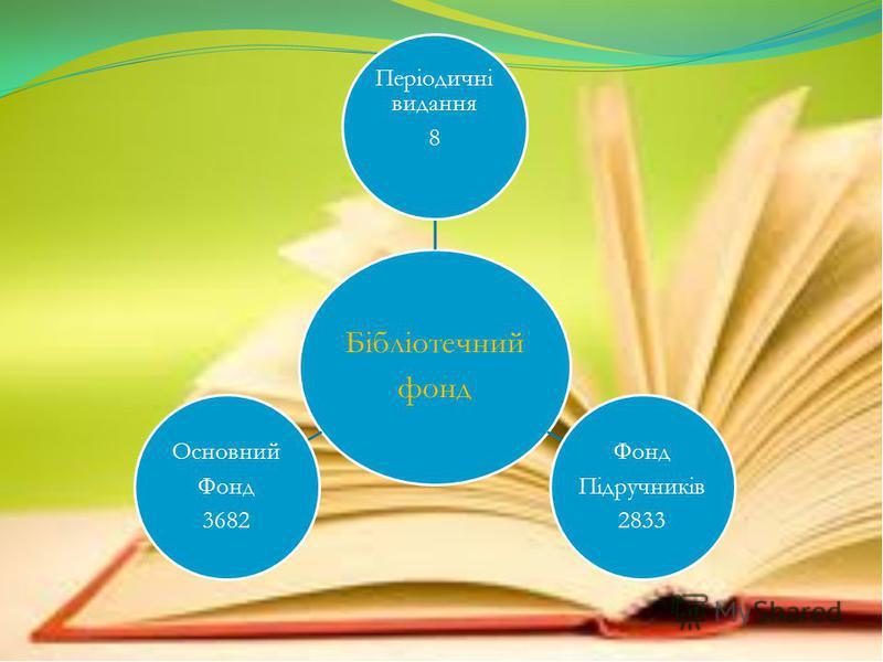 Бібліотечний фонд Періодичні видання 8 Фонд Підручників 2833 Основний Фонд 3682