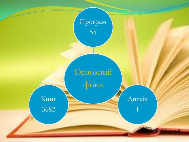 Основний фонд Програм 55 Дисків 1 Книг 3682