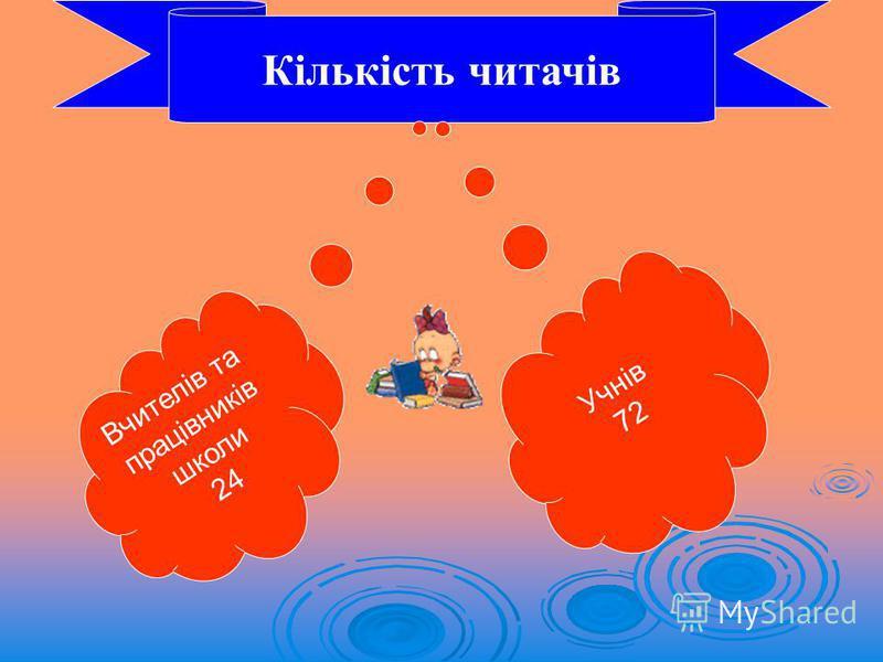 Кількість читачів Вчителів та працівників школи 24 Учнів 72