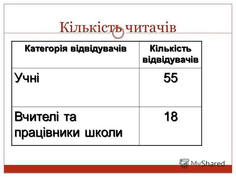 Кількість читачів Категорія відвідувачів Кількість відвідувачів Учні55 Вчителі та працівники школи 18
