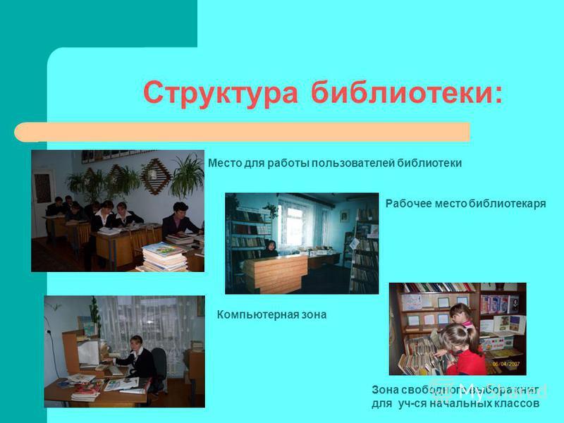 Структура библиотеки: Место для работы пользователей библиотеки Рабочее место библиотекаря Компьютерная зона Зона свободного выбора книг для уч-ся начальных классов