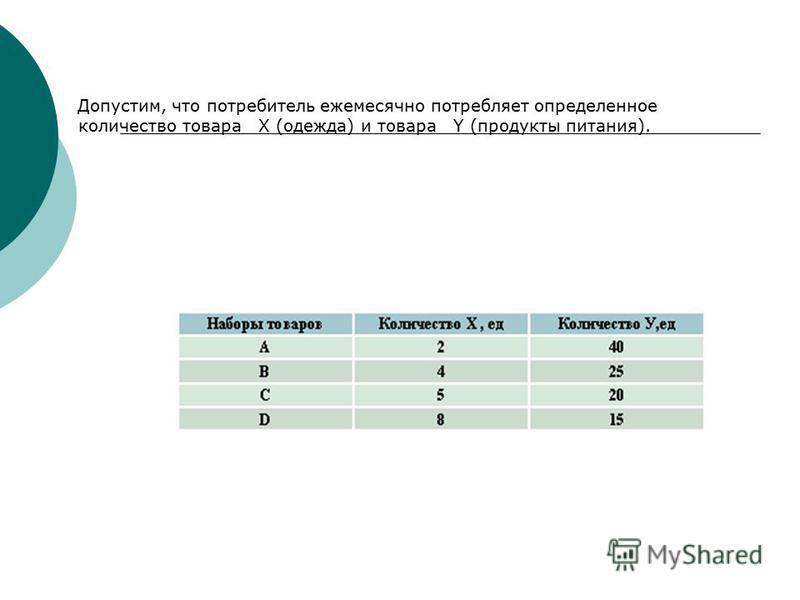 Допустим, что потребитель ежемесячно потребляет определенное количество товара X (одежда) и товара Y (продукты питания).