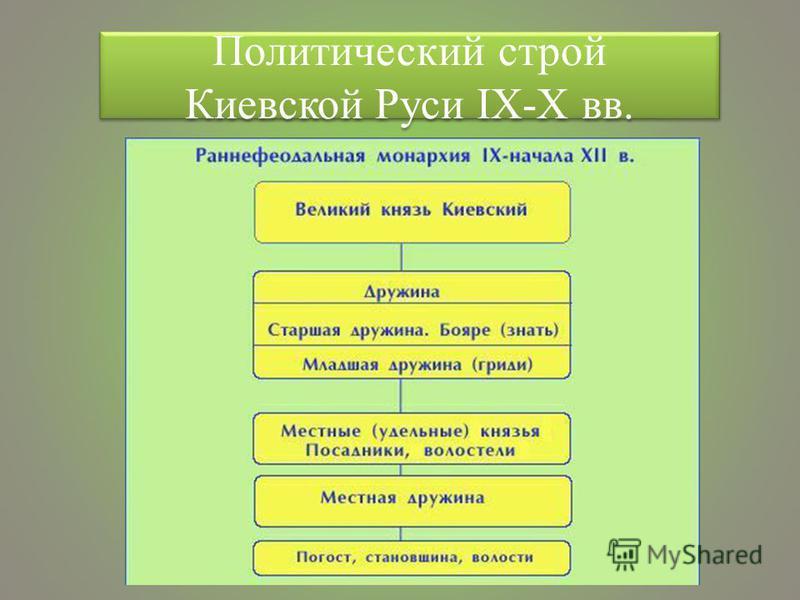 Политический строй Киевской Руси IX-X вв.