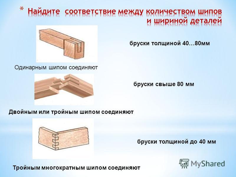 бруски толщиной до 40 мм бруски толщиной 40…80 мм бруски свыше 80 мм Тройным многократным шипом соединяют Двойным или тройным шипом соединяют Одинарным шипом соединяют