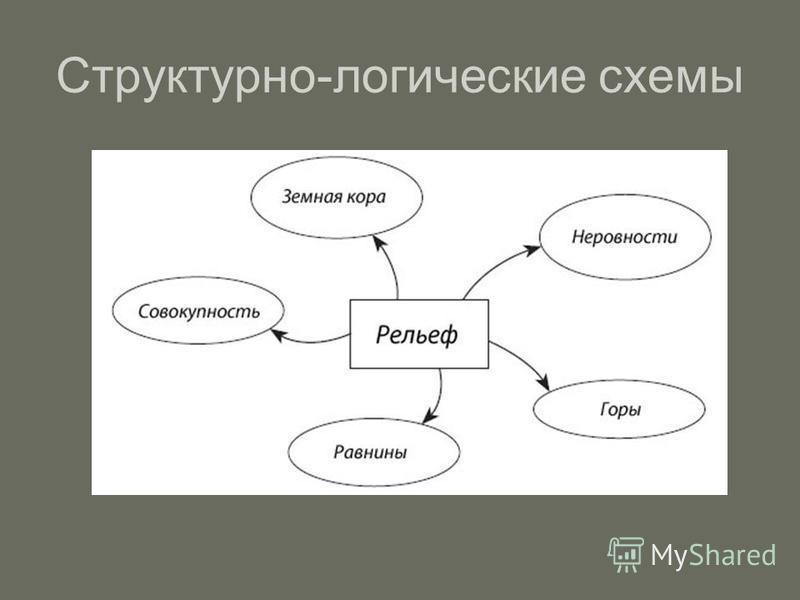 Структурно-логические схемы