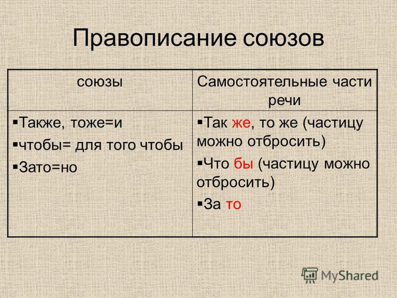 Правописание союзов союзы Самостоятельные части речи Также, тоже=и чтобы= для того чтобы Зато=но Так же, то же (частицу можно отбросить) Что бы (частицу можно отбросить) За то
