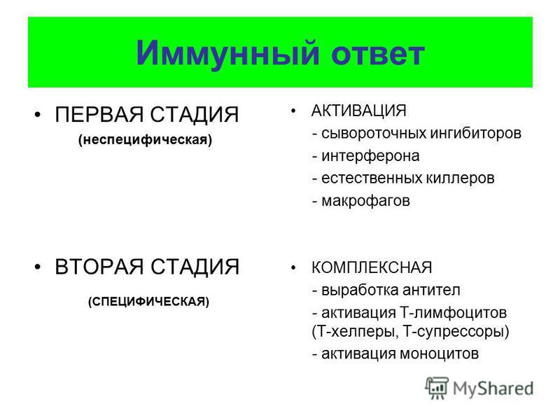 Иммунный ответ ПЕРВАЯ СТАДИЯ (неспецифическая) ВТОРАЯ СТАДИЯ (СПЕЦИФИЧЕСКАЯ) АКТИВАЦИЯ - сывороточных ингибиторов - интерферона - естественных киллеров - макрофагов КОМПЛЕКСНАЯ - выработка антител - активация Т-лимфоцитов (Т-хелперы, Т-супрессоры) -