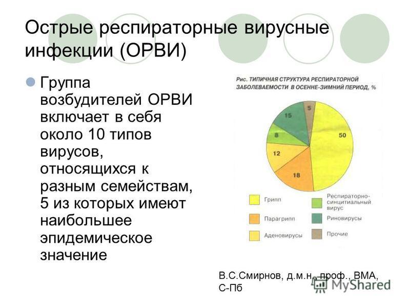 Острые респираторные вирусные инфекции (ОРВИ) Группа возбудителей ОРВИ включает в себя около 10 типов вирусов, относящихся к разным семействам, 5 из которых имеют наибольшее эпидемическое значение В.С.Смирнов, д.м.н., проф., ВМА, С-Пб
