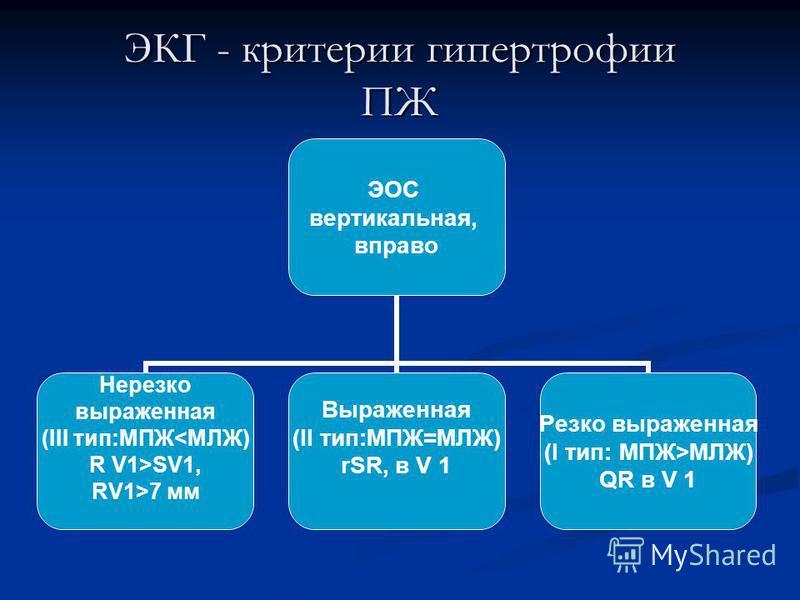 ЭКГ - критерии гипертрофии ПЖ ЭОС вертикальная, вправо Нерезко выраженная (III тип:МПЖ<МЛЖ) R V1>SV1, RV1>7 мм Выраженная (II тип:МПЖ=МЛЖ) rSR, в V 1 Резко выраженная (I тип: МПЖ>МЛЖ) QR в V 1